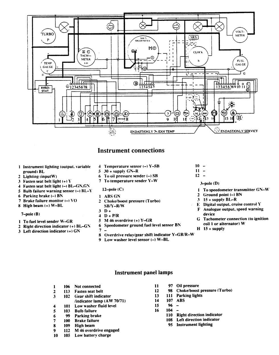 volvo 740 – wiring diagram – instrumentation