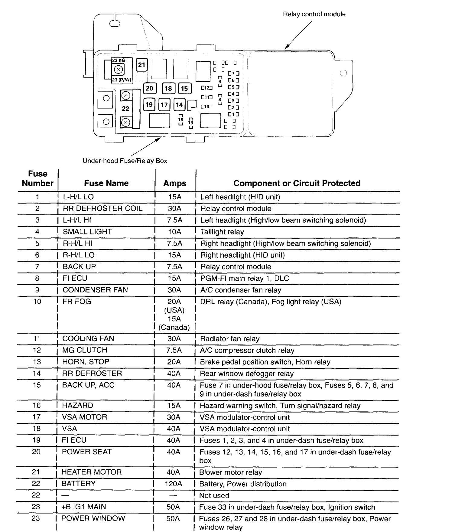 Acura TL – wiring diagram – fuse panel (part 1) ...