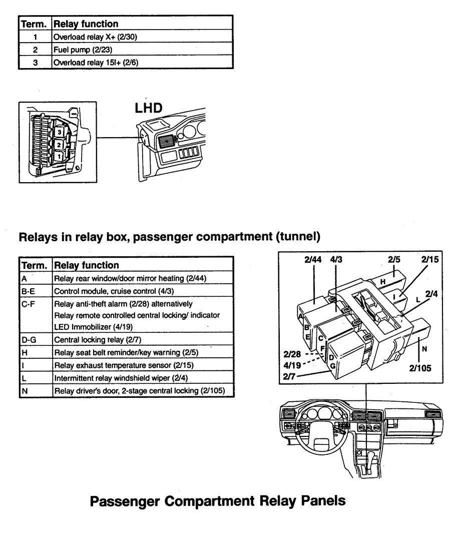 Volvo 960  1997  - Wiring Diagrams - Relays