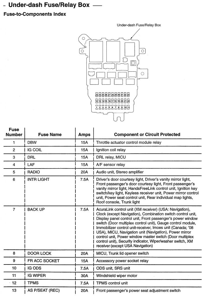 Acura Tl  2008  - Wiring Diagrams - Fuse Panel