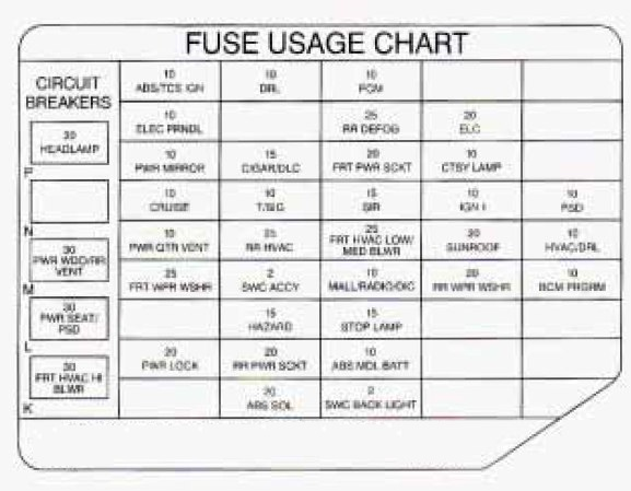 Oldsmobile Silhouette (1997) - fuse box diagram - CARKNOWLEDGE