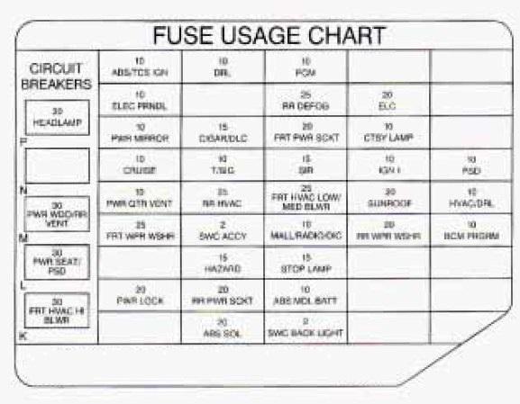 Oldsmobile Fuse Box Diagram - Wiring Diagrams