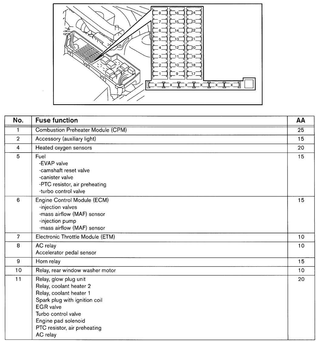 ... Volvo V70 - wiring diagram - fuse panel (part 2)