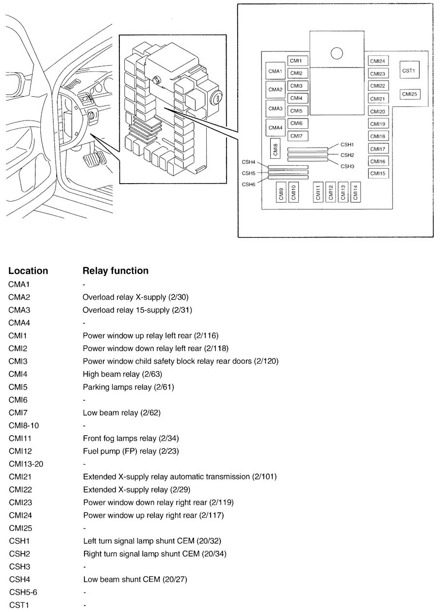 Volvo V70  2000  - Wiring Diagrams - Fuse Panel