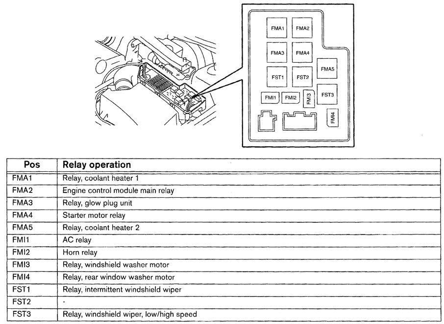 further Eng  p Relay Fuse Box likewise Volvo V Wiring Diagram Fuse Panel likewise Hqdefault in addition Gm. on 2001 volvo v70 fuse diagram