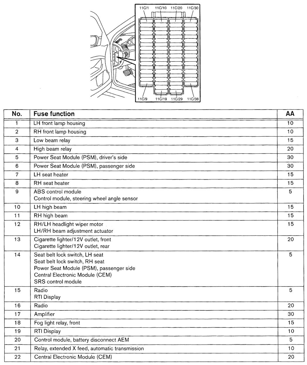 Volvo V70  2001  - Wiring Diagrams - Fuse Panel