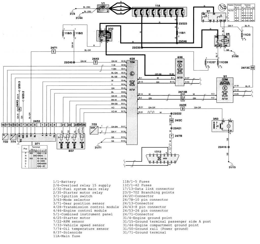 Volvo S70  1999 - 2000  - Wiring Diagrams - Transmission Controls
