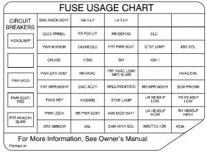 oldsmobile fuse box oldsmobile silhouette  1999  fuse box diagram carknowledge oldsmobile 88 fuse box location oldsmobile silhouette  1999  fuse box