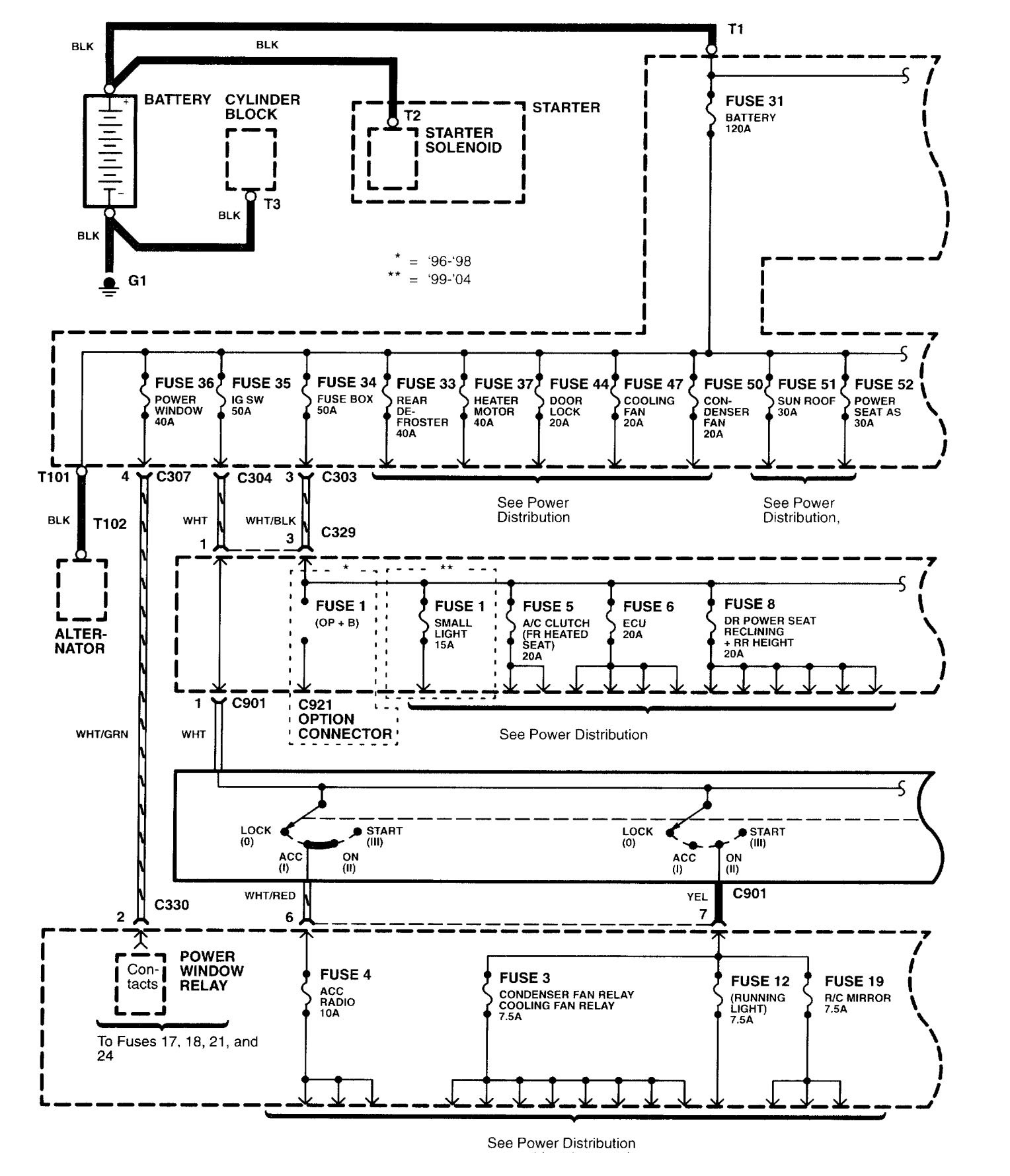 1996 Acura Rl Fuse Box Diagram Wiring Library 2003 2004 Diagrams Power Distribution Rh Carknowledge Info