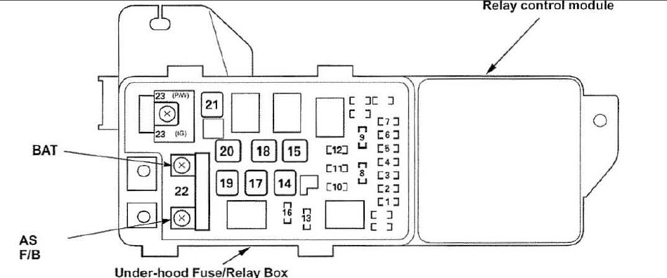 Acura Rl Wiring Diagram Fuse Panel Engine  partment on 2005 acura rl fuse box diagram