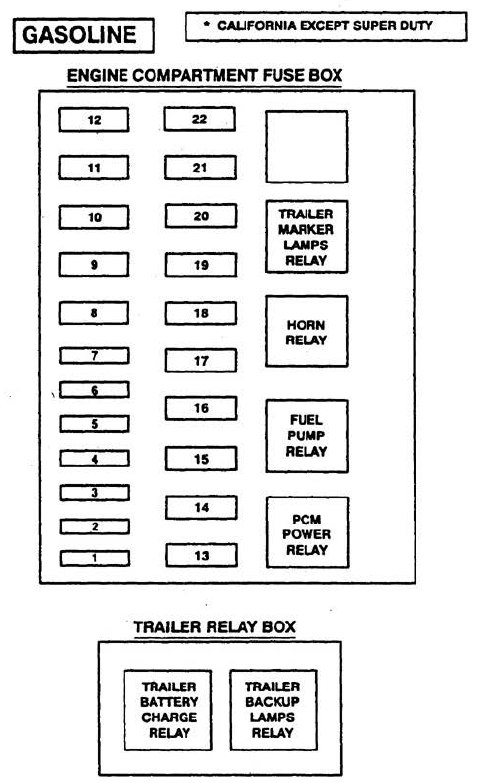 Ford F53  1997  - Wiring Diagrams - Fuse Panel