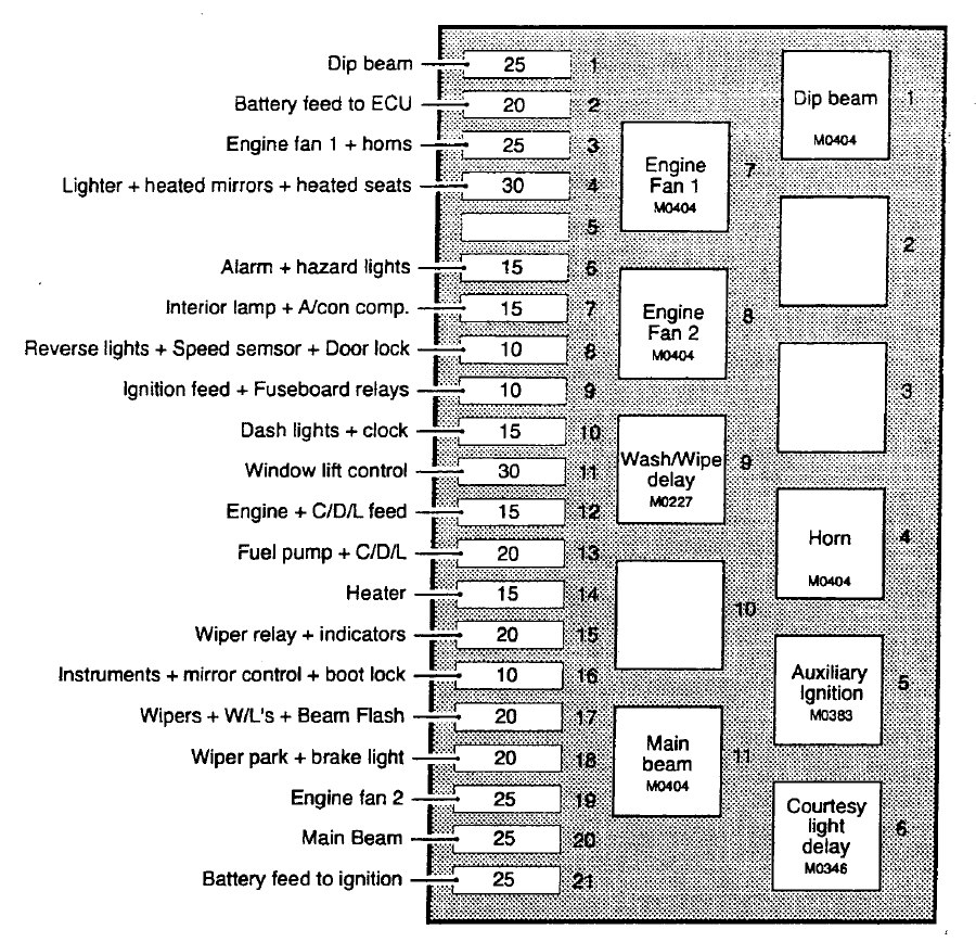 Tvr Chimaera  1992  U2013 2003   U2013 Fuse Box Diagram