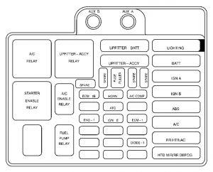 Chevrolet Astro - wiring diagram - fuse box - underhood panel