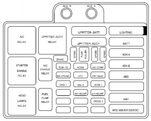 Chevrolet Astro - wiring diagram - fuse box - under hood panel