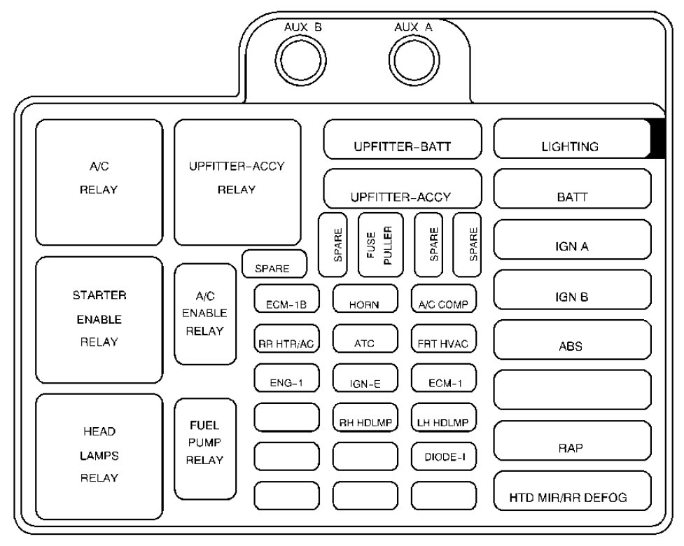 Chevrolet Astro  2001  U2013 2002   U2013 Fuse Box Diagram