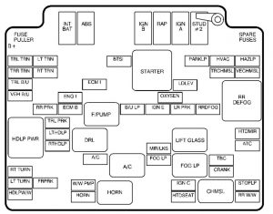 Chevrolet S-10 - wiring diagram - fuse box -  engine compartment