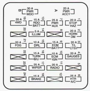 Chevrolet S-10 - wiring diagram - fuse box -  instrument panel