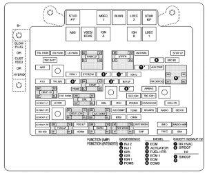 Chevrolet Suburban -  wiring diagram - fuse box - engine compartment