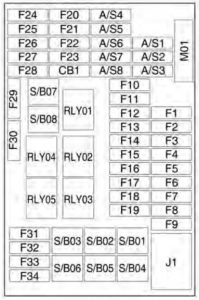 Chevrolet Trax - wiring diagram - fuse box - instrument panel