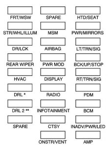 2008 buick enclave wiring diagram buick enclave (2008 – 2009) – fuse box diagram - carknowledge