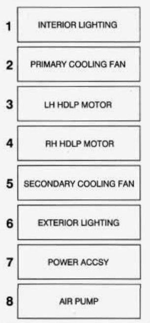 Chevrolet Corvette  1995  U2013 1996   U2013 Fuse Box Diagram