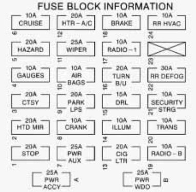 Chevrolet Express (1998) – fuse box diagram - CARKNOWLEDGE fuse panel 1997 ford f150 fuse box diagram Carknowledge.info