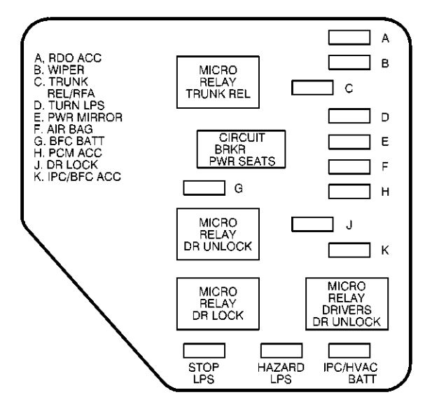 chevrolet malibu - wiring diagram - fuse box diagram - instrument panel  (left side)