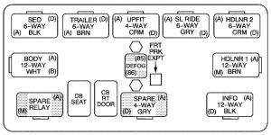Chevrolet Tahoe - wiring diagram - fuse box - center instrument panel fuse block
