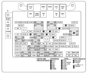 Chevrolet Tahoe - wiring diagram - fuse box -  engine compartment