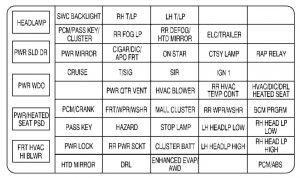 Chevrolet Venture - wiring diagram - fuse box - instrument panel
