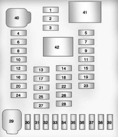 Chevrolet Equinox (2010 – 2015) – fuse box diagram