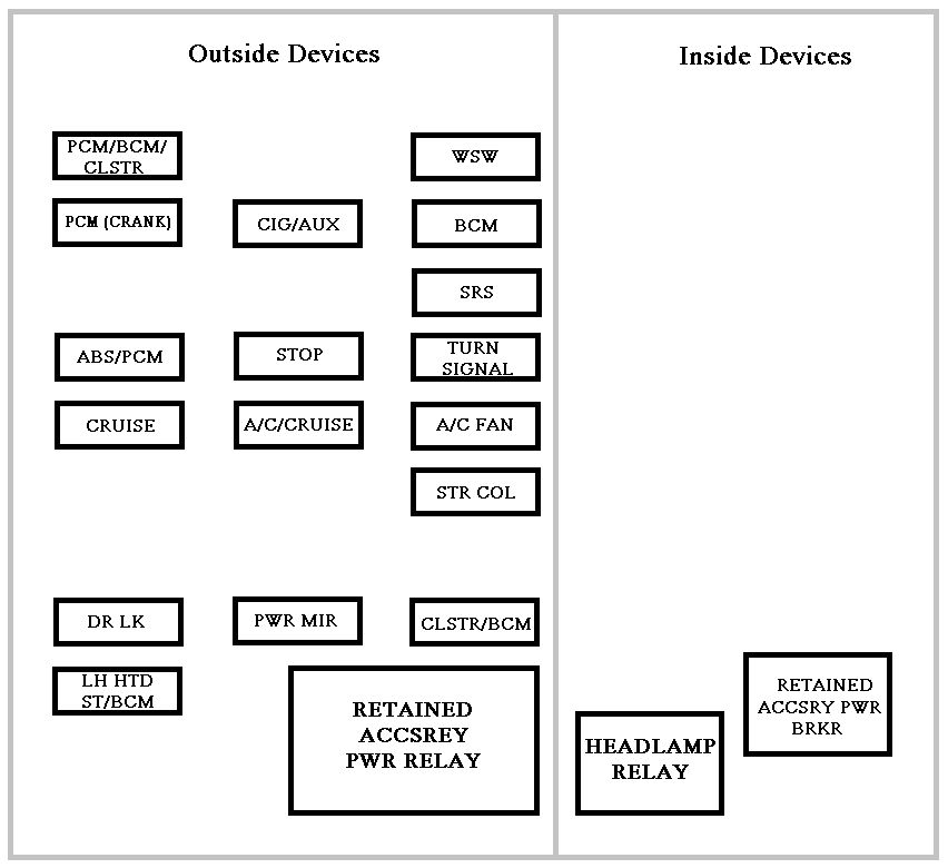 chevrolet impala (2000 – 2006) -fuse box diagram