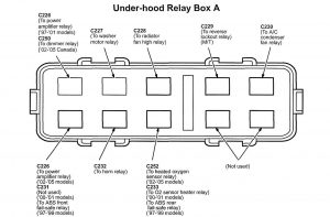 Acura NSX - wiring diagram - engine compartment - relay box A