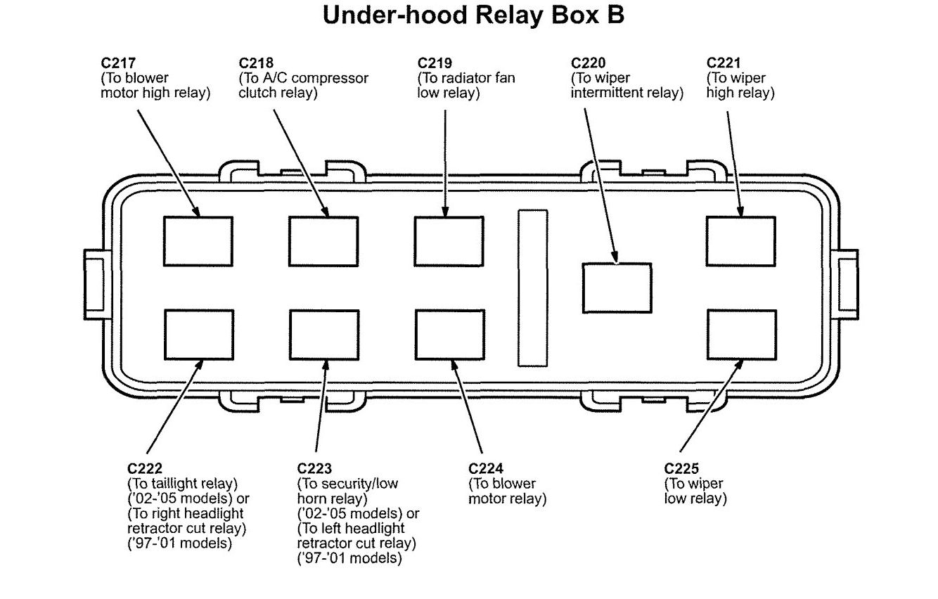Acura Nsx 2005 Wiring Diagrams Fuse Panel Carknowledge Diagram For Lockout Relay Engine Compartment Box B
