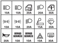 Alfa Romeo 156FL - wiring diagram - main fuse box symbols
