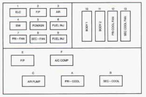 Buick Roadmaster (1996) - fuse box diagram - Carknowledge.info