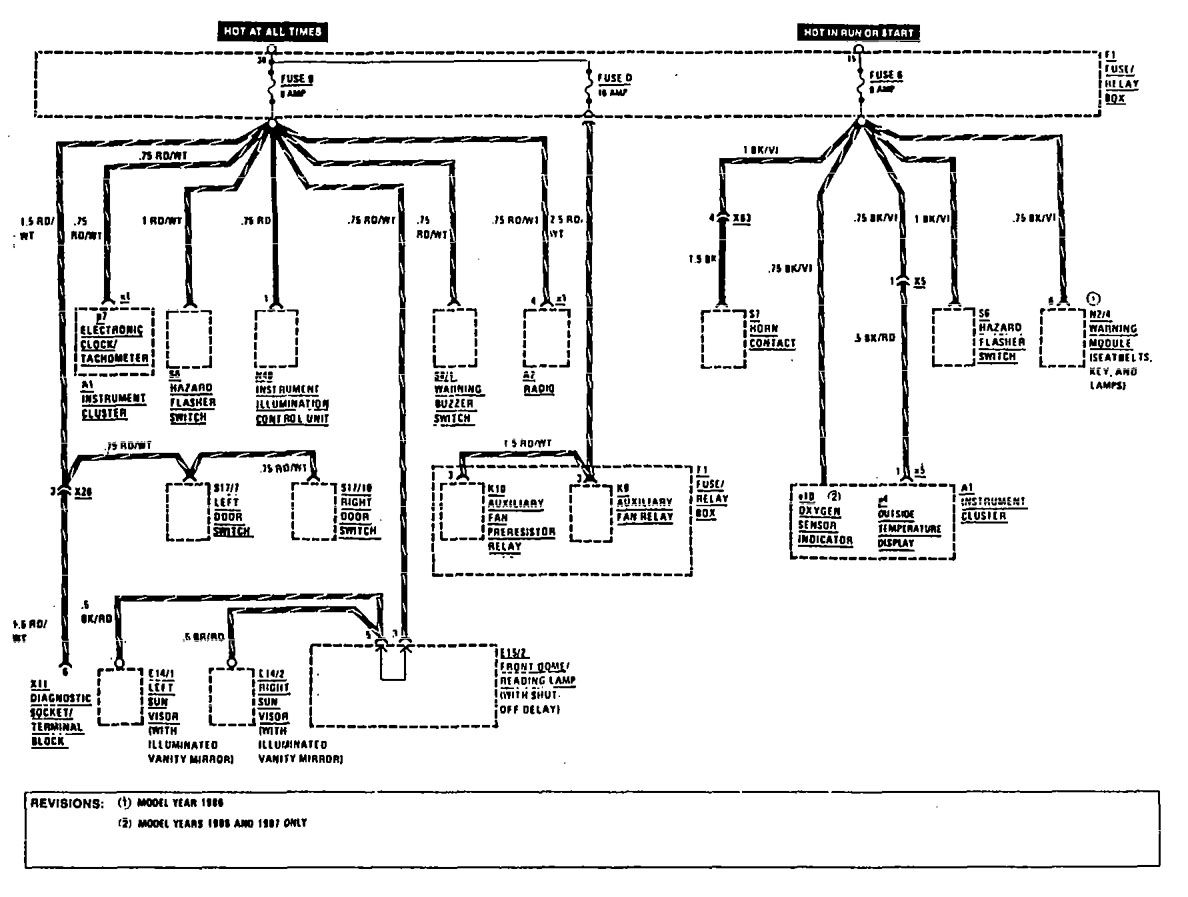 Mercedes-benz 300ce  1990 - 1991  - Wiring Diagrams - Fuse Panel