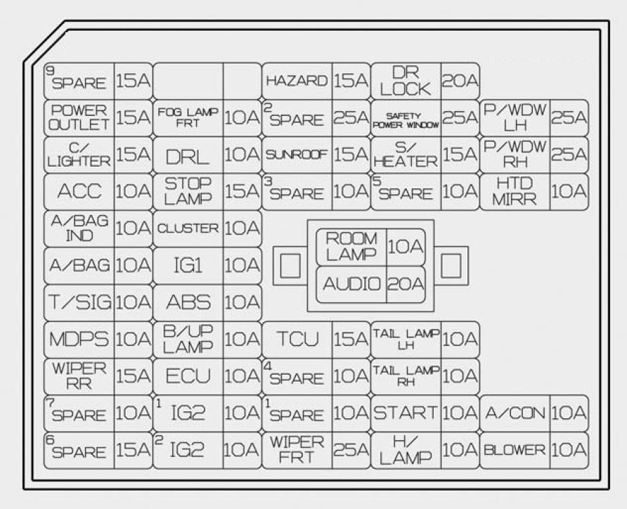 Hyundai Accent (2016 - 2017) – fuse box diagram - Carknowledge.infoCarknowledge.info