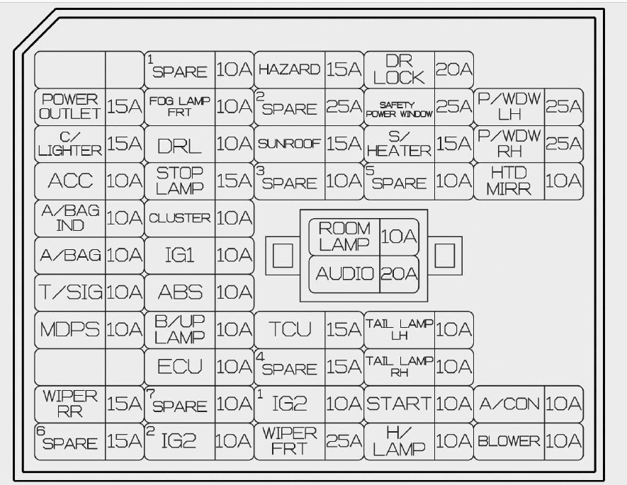 Hyundai Accent (2014 – 2015) – fuse box diagram - Carknowledge.info | Hyundai Accent Fuse Box Location |  | Carknowledge.info