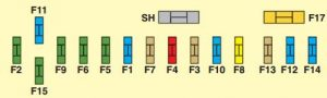 Citroen C5 - fuse box diagram - underdash - box C