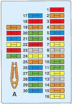citroen xantia (1992 – 1997) – fuse box diagram