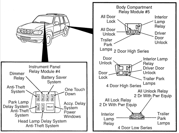 Ford Explorer (1995 - 2001) - fuse box diagram (USA ...