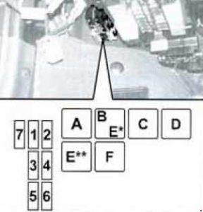 Alfa Romeo 145 – fuse box diagram – dashboard (type 2)
