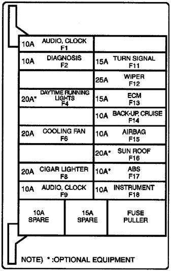Daewoo Leganza  1999  U2013 2002   U2013 Fuse Box Diagram