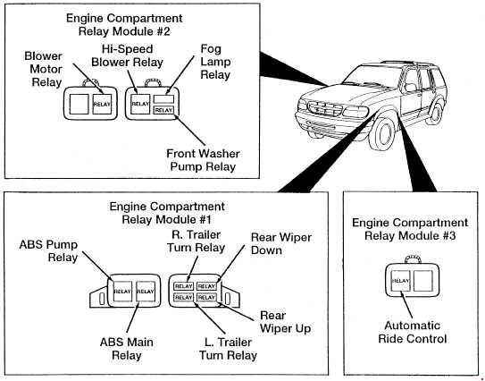 Ford Explorer Un105  Un150  1994  U2013 2003   U2013 Fuse Box Diagram