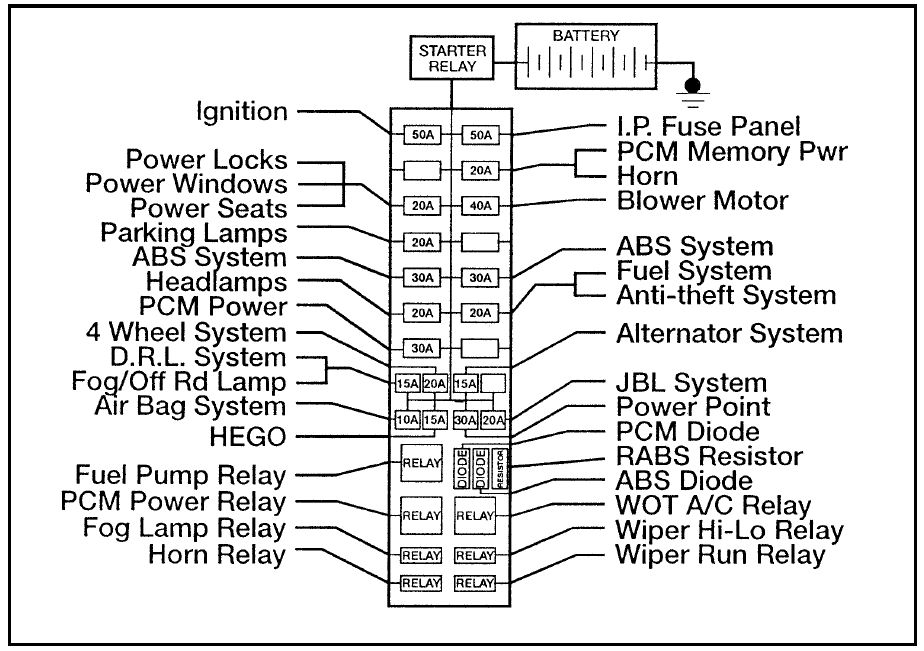 Ford Ranger  1996   U2013 Fuse Box Diagram
