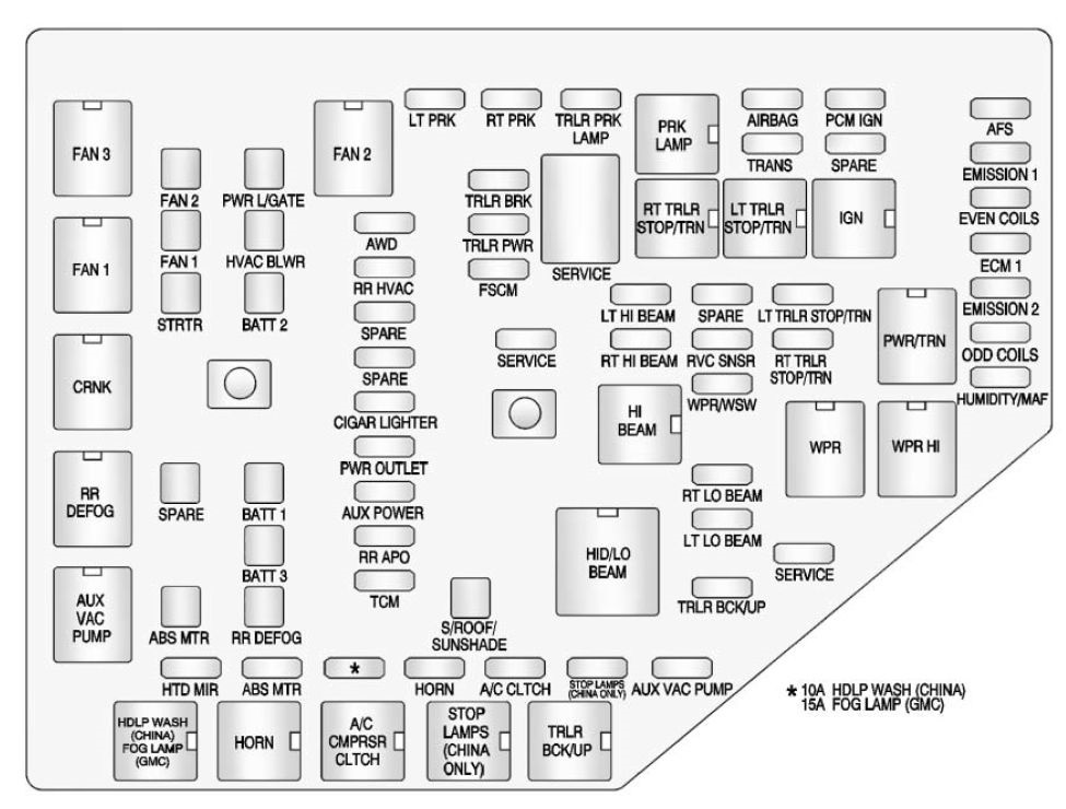 Gmc Acadia  2013  U2013 2016   U2013 Fuse Box Diagram