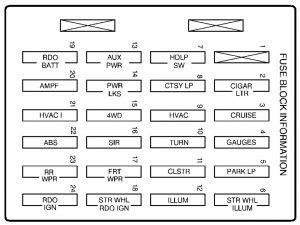 GMC envoy wiring diagram fuse box diagram instrument panel 1998 300x225 2001 gmc jimmy fuse box diagram circuit diagram symbols \u2022