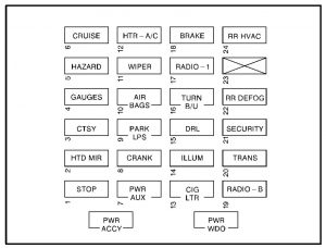 GMC Savana (1999 – 2000) – fuse box diagram - Carknowledge.infoCarknowledge.info