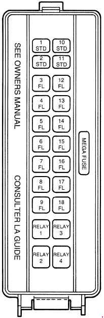 Ford Thunderbird  1994  U2013 1997   U2013 Fuse Box Diagram